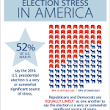Election Day 2016: Election Stress 2016 |