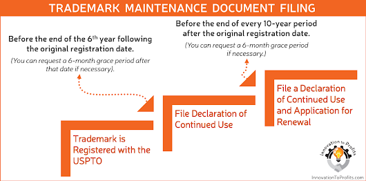 5 Things You Need to Know about Trademark Renewals