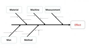 How To Use Cause And Effect Diagram And Pareto Analysis Hash Management Services Llp