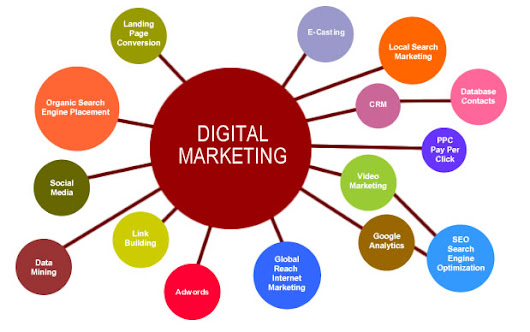 What is Focused Marketing Approach with Effective Digital Marketing Services?