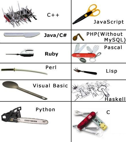 programming language comparison,free image sharer, gallery, picture upload, photo explorer, image database, quick unlimited upload