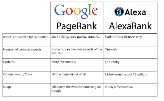 What is the most accurate ranking to check? Alexa? Google PR?