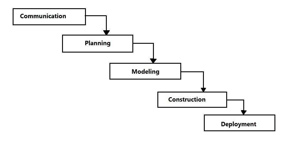 Waterfall Process Model The Big Picture