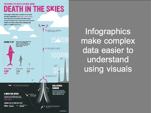 Infographics make complex data easier to understand using visuals