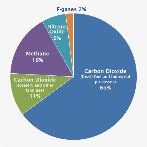Pie chart that shows different types of gases. 65 percent is from carbon dioxide fossil fuel use and industrial processes. 11 percent is from carbon dioxide deforestation, decay of biomass, etc. 16 percent is from methane. 6 percent is from nitrous oxide and 2 percent is from fluorinated gases.