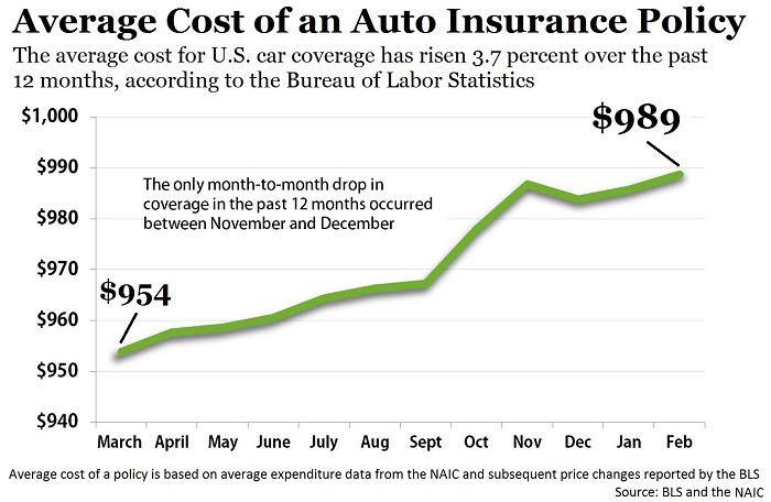 Average Car Insurance >> Auto Insurance4u Bls Cost Of Vehicle Insurance Continues