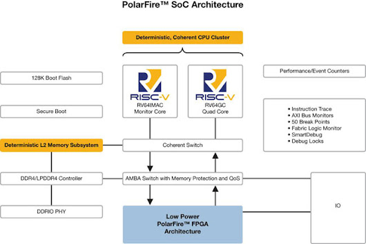 RISC-V SoC FPGA architecture brings real-time to Linux, giving developers the freedom to innovate in low-power, secure and reliable designs | IT Reseller Magazine