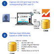 Integrating CRM Data with Google Analytics to create AdWords Remarketing Audiences