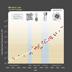 Moore's Law, The Fifth Paradigm.