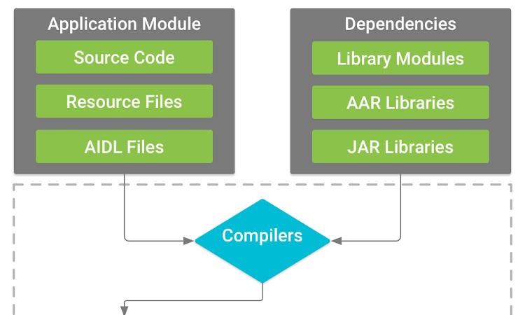 Mengenal Build Tools Gradle Pada Android Studio
