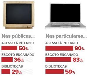 Maioria das escolas públicas no Brasil não tem rede de esgoto (Editoria de Arte/G1)