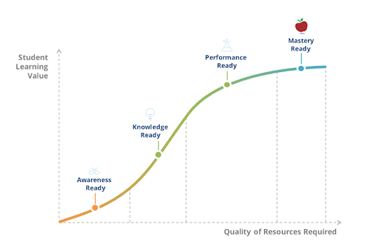 STEM and the Four Levels of Readiness