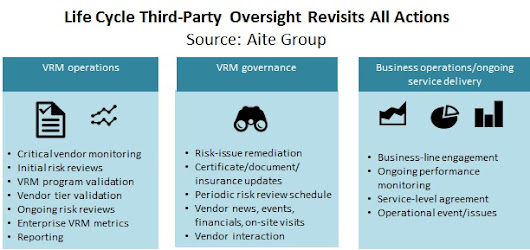Third-Party Risk: Get Automated Now! | Aite Group