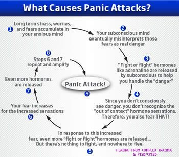 All About Panic Attacks - BuyXanax.org