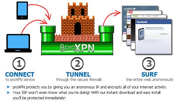 proxpn-vpn-tunnel