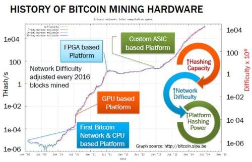 Bitcoin ASIC in Chips-to-$ Race | EE Times