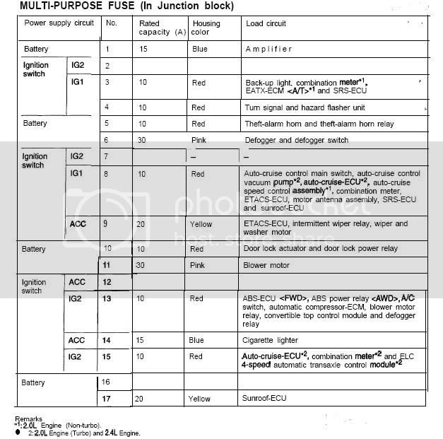 99 Mitsubishi Eclipse Fuse Box Diagram