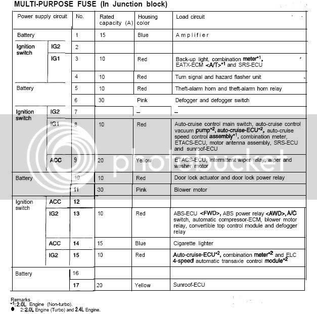 99 Mitsubishi Eclipse Fuse Box Diagram - Fuse & Wiring Diagram