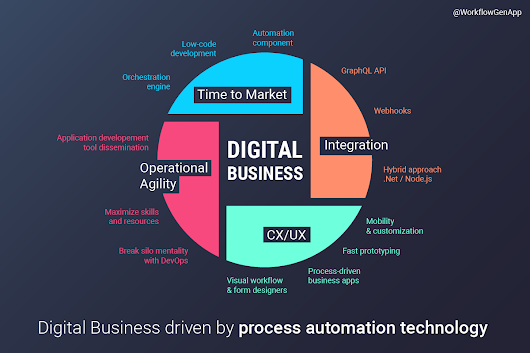 How to grow your digital business with process automation technology