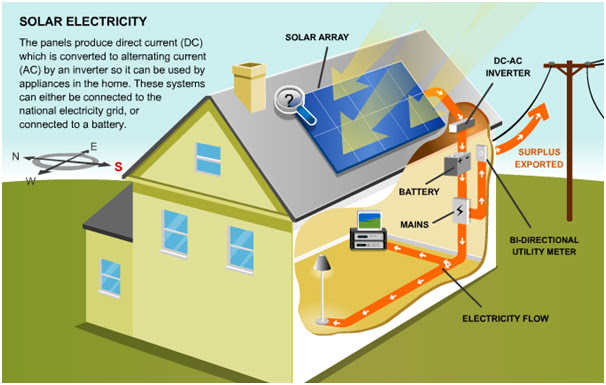 Solar Energy Installation Panel Solar Do It