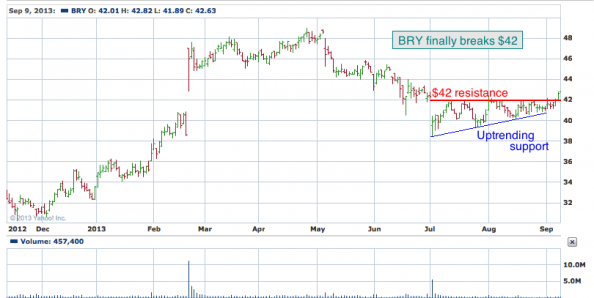 1-year chart of BRY (Berry Petroleum Company)