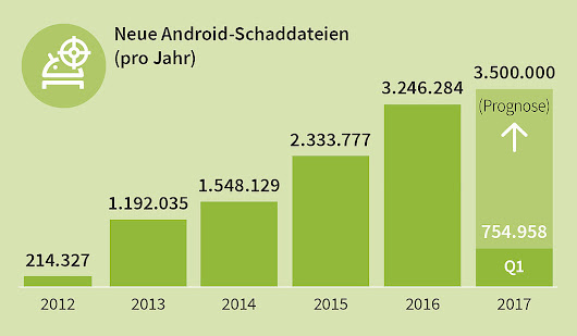 Jede Stunde 350 neue Android Schad-Apps