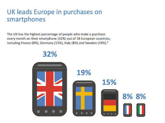 Multiscreen and Mobile Statistics UK from 2014 | Tecmark
