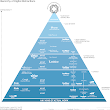 Information Is Beautiful | The Hierarchy Of Digital Distractions