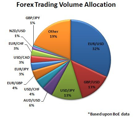 Exchange volume by country forex live