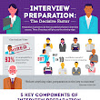 Interview Preparation Infographic - e-Learning Infographics