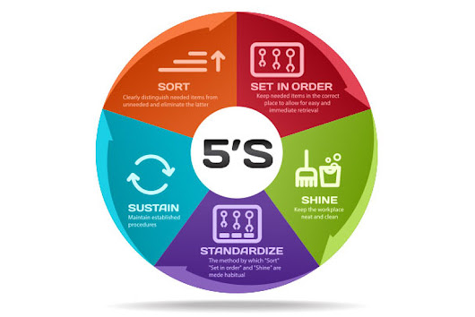 The Principles And Benefits Of 5S - TQMI