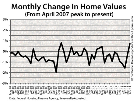 FHFA Home Price Index (From Peak To Present)