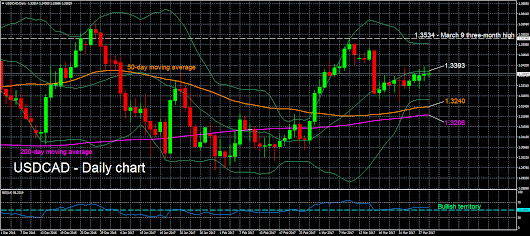 Technical Analysis – USDCAD bullish; attempts close above middle Bollinger line