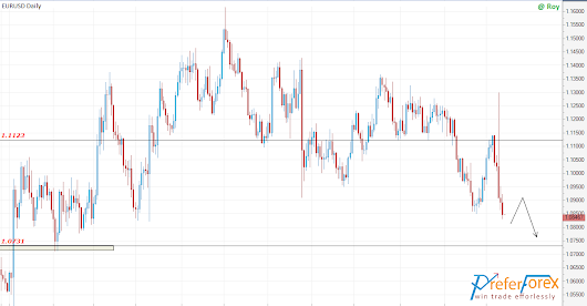 EURUSD Technical Analysis Reach The Target 1.0730