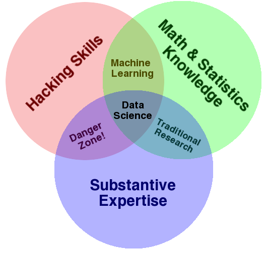 terminology - What is a data scientist? - Cross Validated