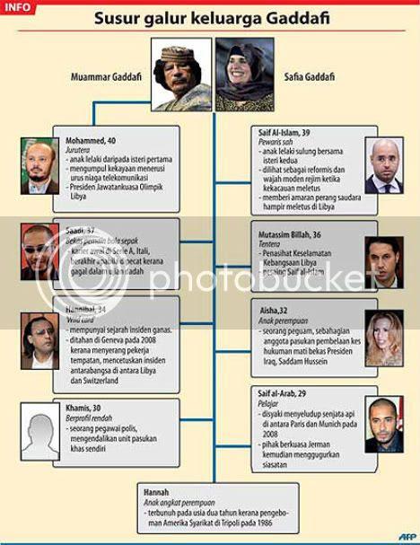 Revolusi Libya : Gaddafi izin tentera tembak sesuka hati
