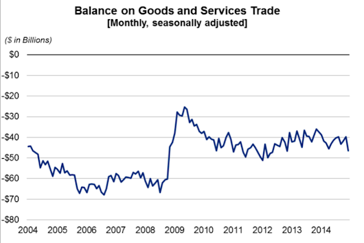 U.S. Trade Deficit Increased 17.1% to $46.6 billion in December