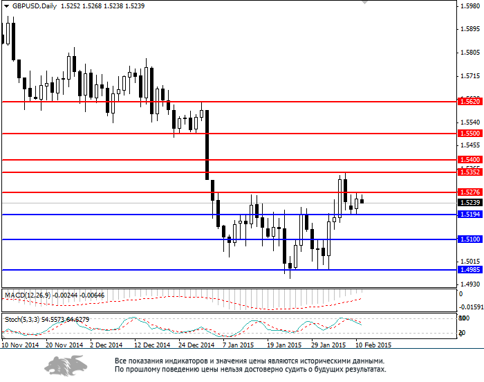 GBPUSD potential to reduce not