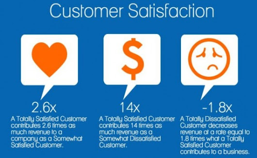 The Science of Increasing Customer Loyalty
