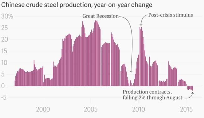Chinesa de Aço Bruto de Produção Ano a ano Alterar