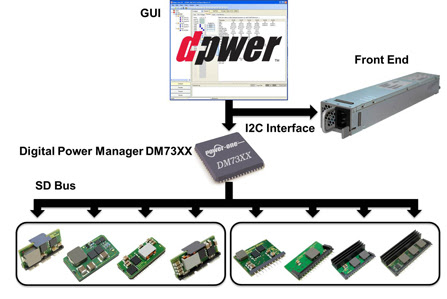 Digital power control by Power-One from Charcroft - Competition