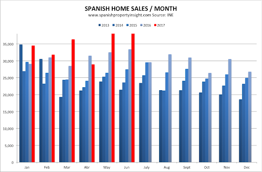 Spanish home sales up 19pc in June - Spanish Property Insight