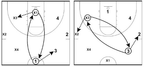 Passing Drills For Basketball