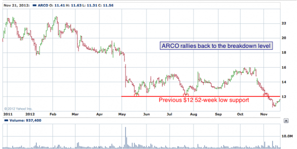 1-year chart of ARCO (Arcos Dorados Holdings, Inc.)