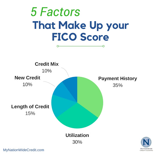 The 5 Factors That Go Into Your FICO Score - Chicago Credit Repair