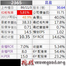 2365_昆盈_資料_1011Q