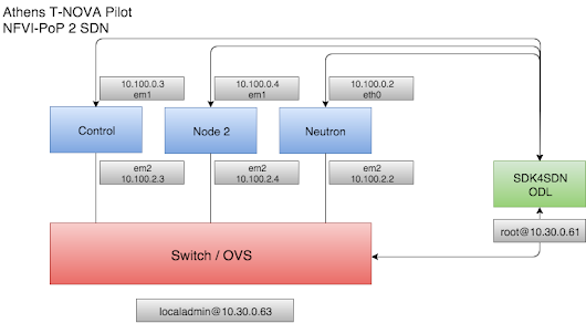 Service Function Chaining using the SDK4SDN