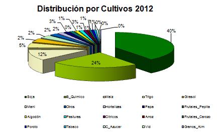 Uso de agrotóxicos por tipo de cultivos, datos de CASAFE