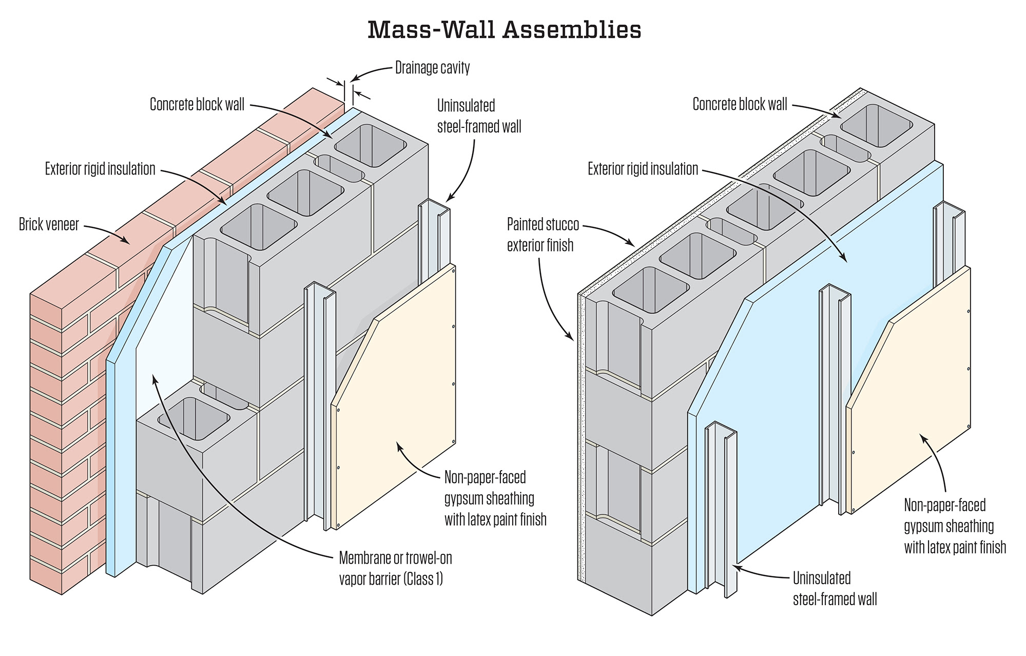 Flood Hardy Wall Construction Jlc Online Walls And Ceilings
