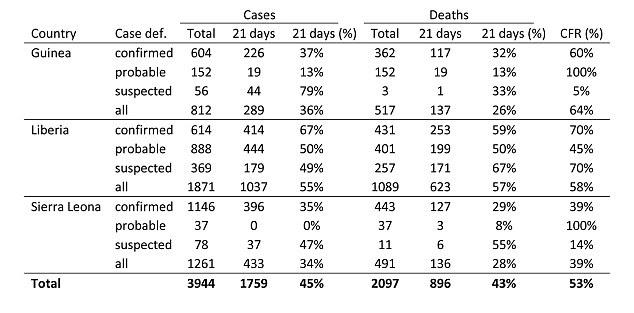 Número total de casos prováveis, confirmados e suspeitos em Guiné, Libéria e Serra Leoa, como a de hoje (fonte: OMS)